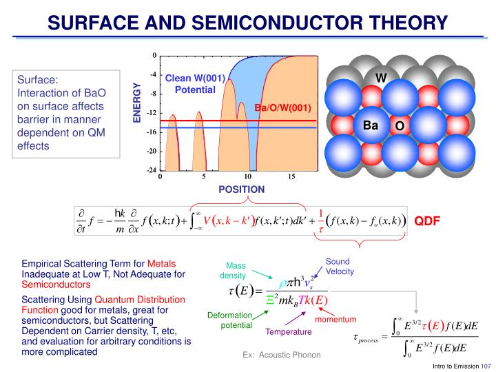 SURFACE AND SEMICONDUCTOR THEORY