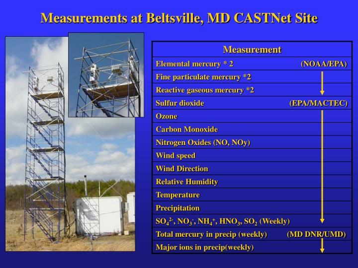 Measurements at Beltsville, MD CASTNet Site