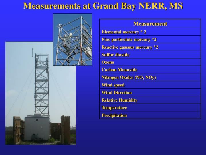 Measurements at Grand Bay NERR, MS