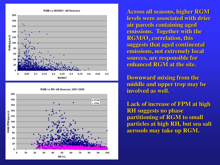 Across all seasons, higher RGM levels were associated with drier air parcels containing aged emissions.  Together with the RGM/O