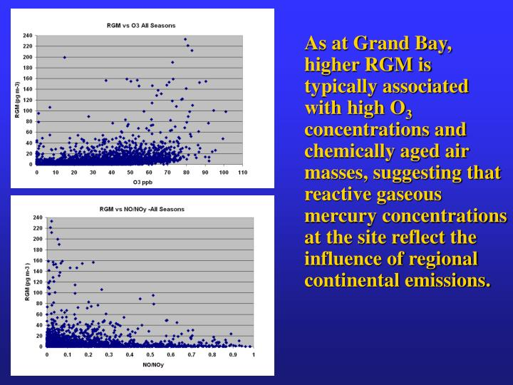As at Grand Bay, higher RGM is typically associated with high O