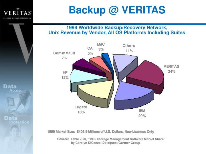 Backup @ VERITAS