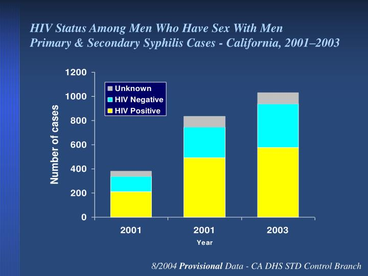 HIV Status Among Men Who Have Sex With Men