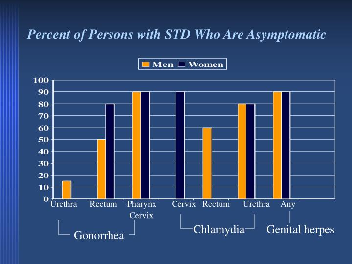 Percent of Persons with STD Who Are Asymptomatic