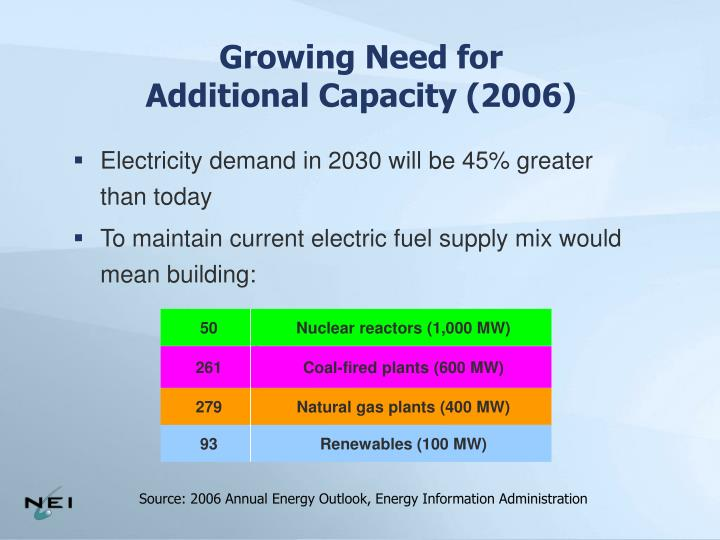 Electricity demand in 2030 will be 45% greater