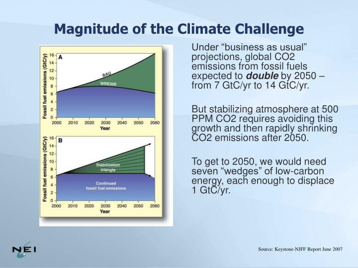 Magnitude of the Climate Challenge