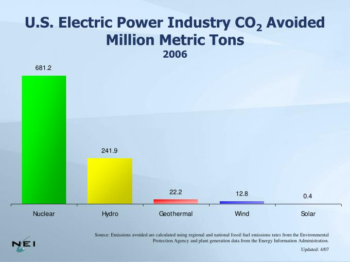 U.S. Electric Power Industry CO
