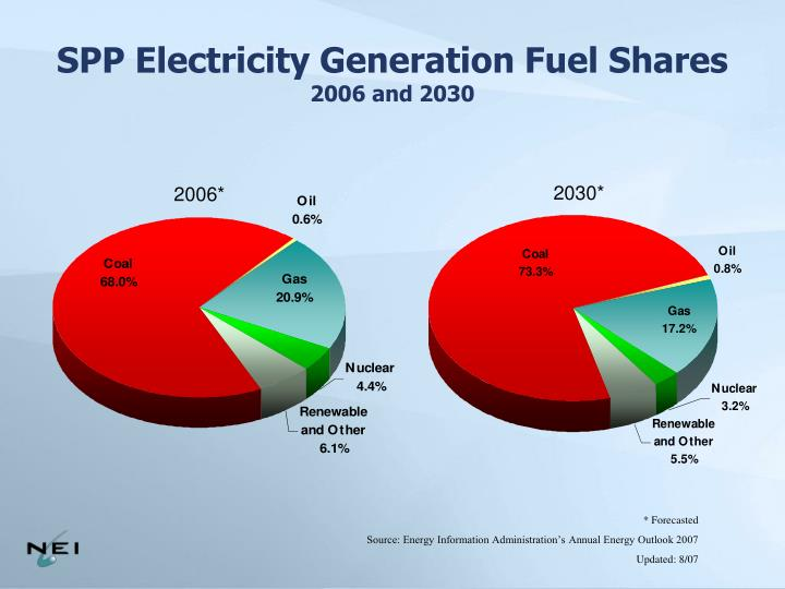 SPP Electricity Generation Fuel Shares