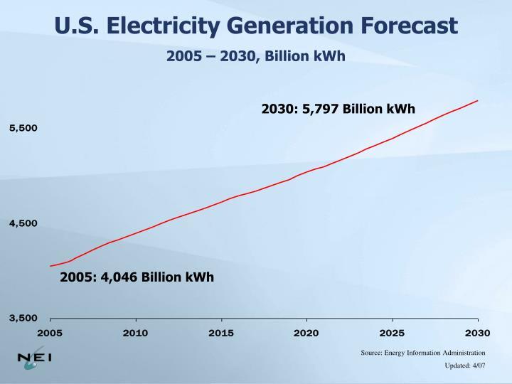 U.S. Electricity Generation Forecast