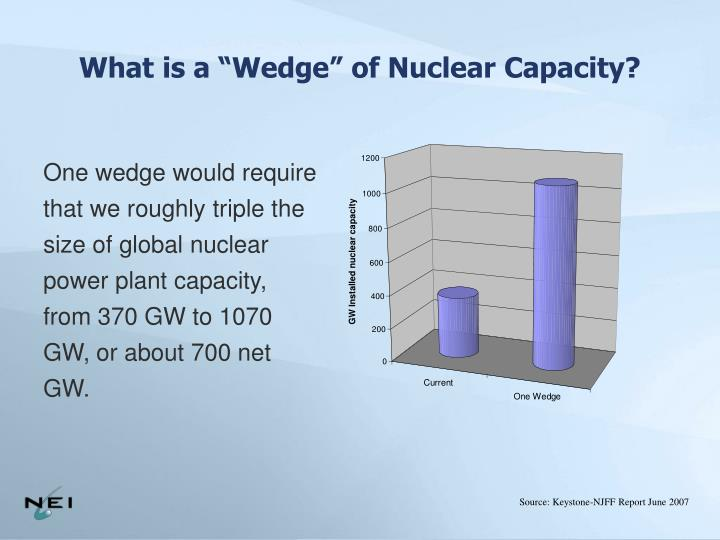 """What is a """"Wedge"""" of Nuclear Capacity?"""