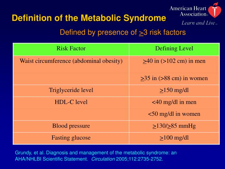 Definition of the Metabolic Syndrome
