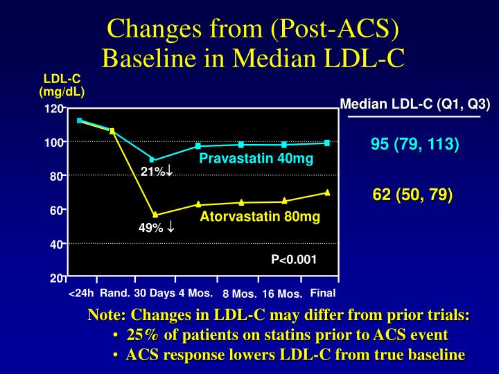 Changes from (Post-ACS) Baseline in Median LDL-C