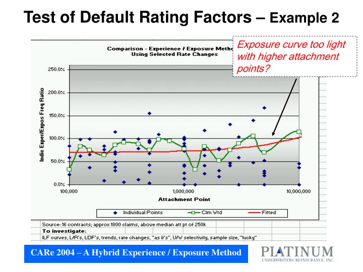 Test of Default Rating Factors –