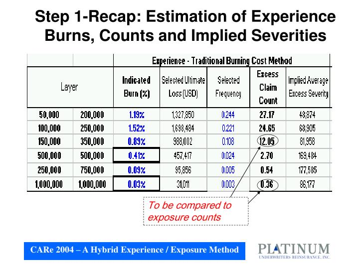 Step 1-Recap: Estimation of Experience Burns, Counts and Implied Severities