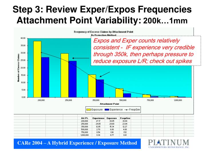Step 3: Review Exper/Expos Frequencies