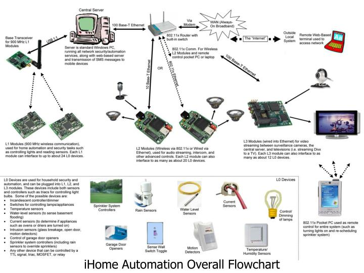 iHome Security & Automation System