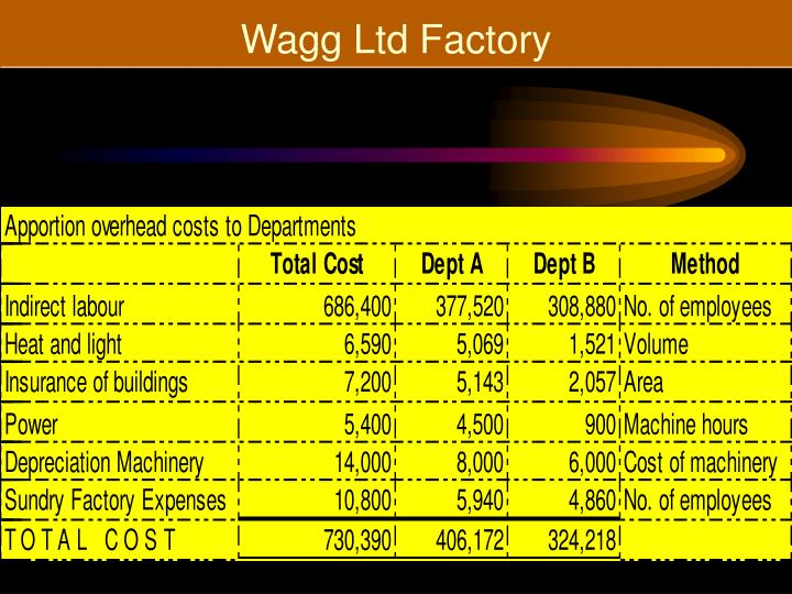 Wagg Ltd Factory