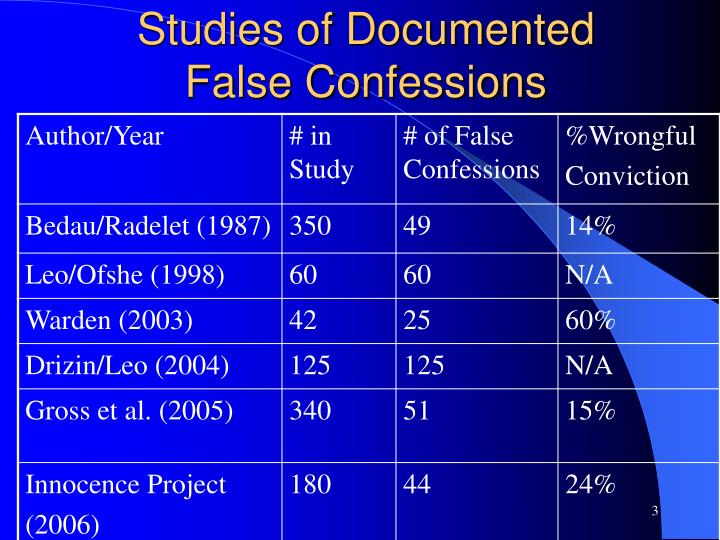 Studies of documented false confessions