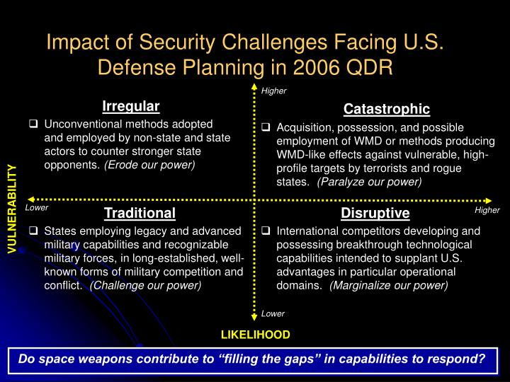 "Do space weapons contribute to ""filling the gaps"" in capabilities to respond?"