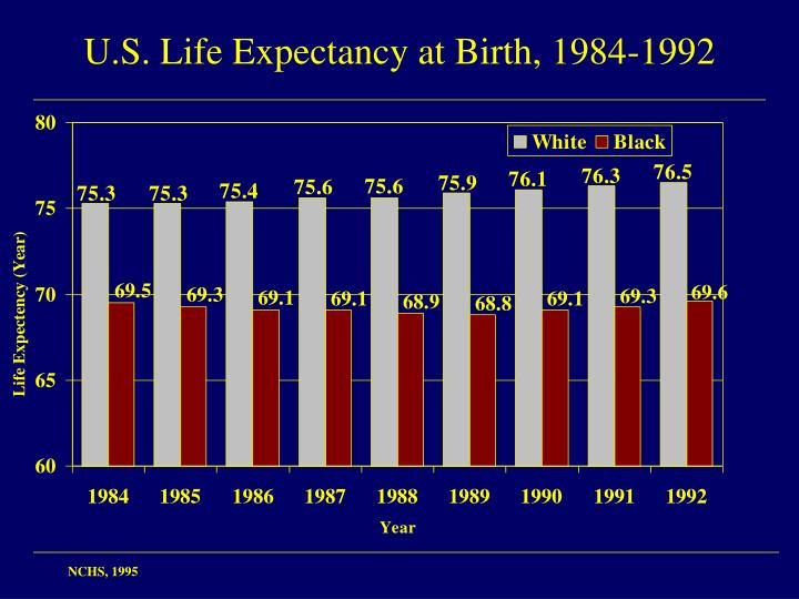 U.S. Life Expectancy at Birth, 1984-1992