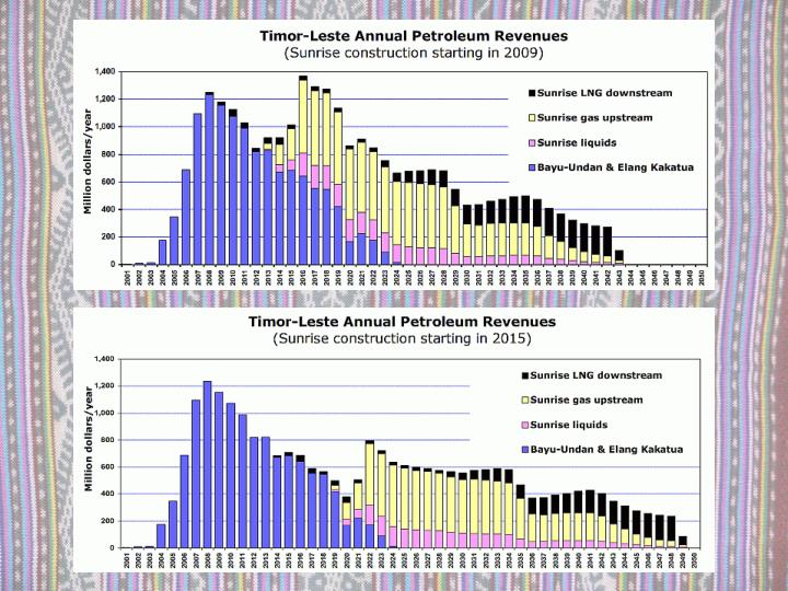 Annual petroleum revenues, 2009&2015