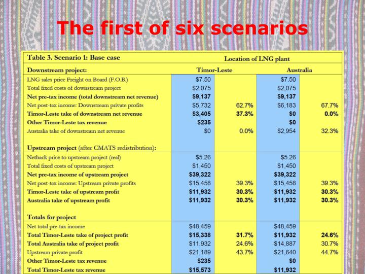 The first of six scenarios