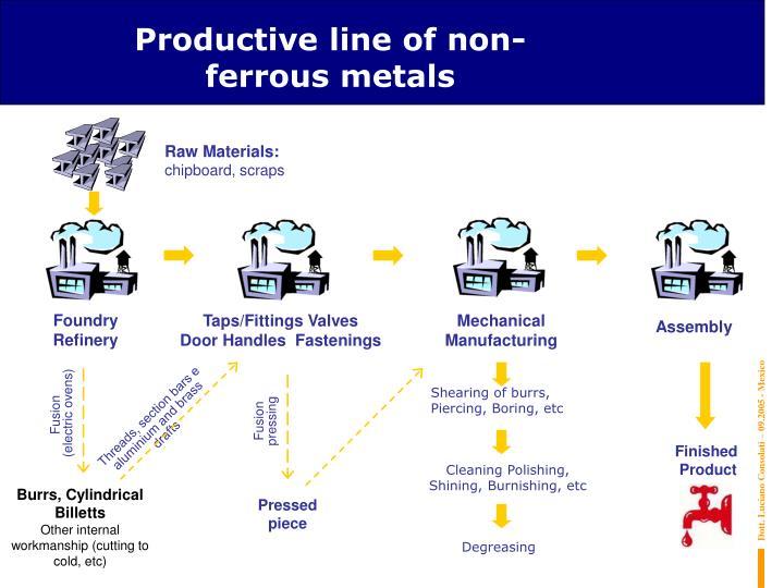 Productive line of non-ferrous metals