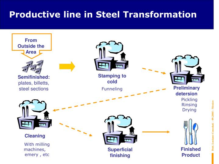 Productive line in Steel Transformation