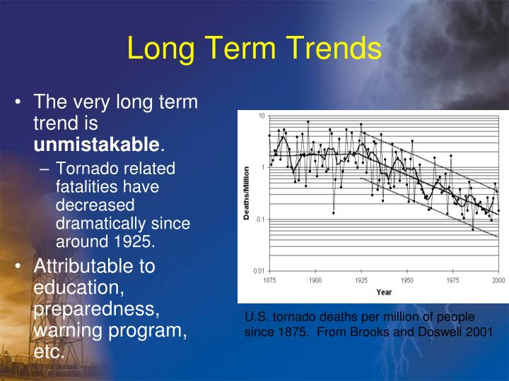 Long Term Trends