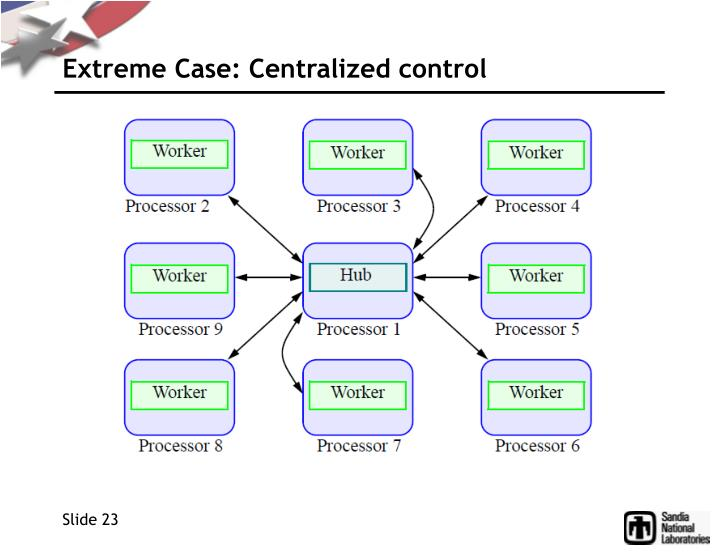 Extreme Case: Centralized control