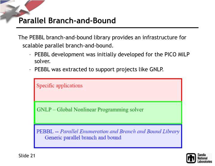 GNLP – Global Nonlinear Programming solver