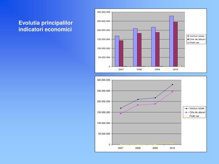 Evolutia principalilor indicatori economici