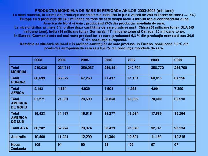 PRODUCTIA MONDIALA DE SARE IN PERIOADA ANILOR 2003-2009 (mii tone)
