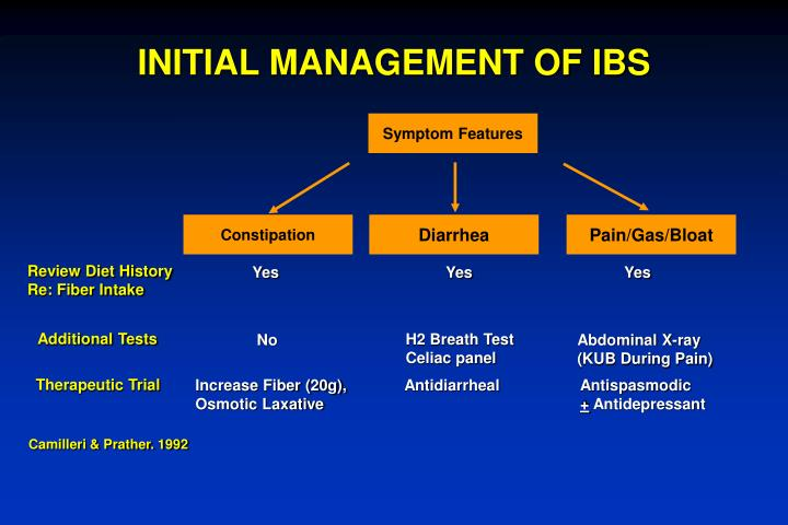 INITIAL MANAGEMENT OF IBS