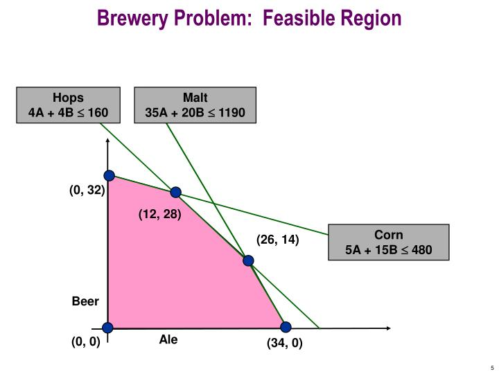 Brewery Problem:  Feasible Region