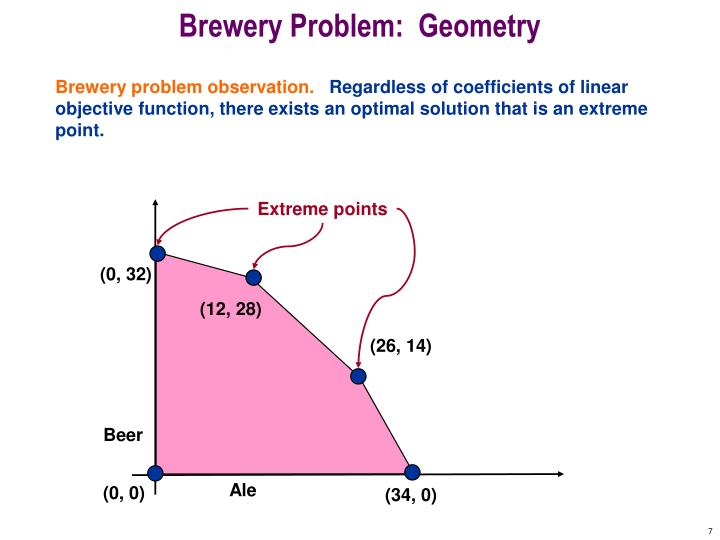 Brewery Problem:  Geometry