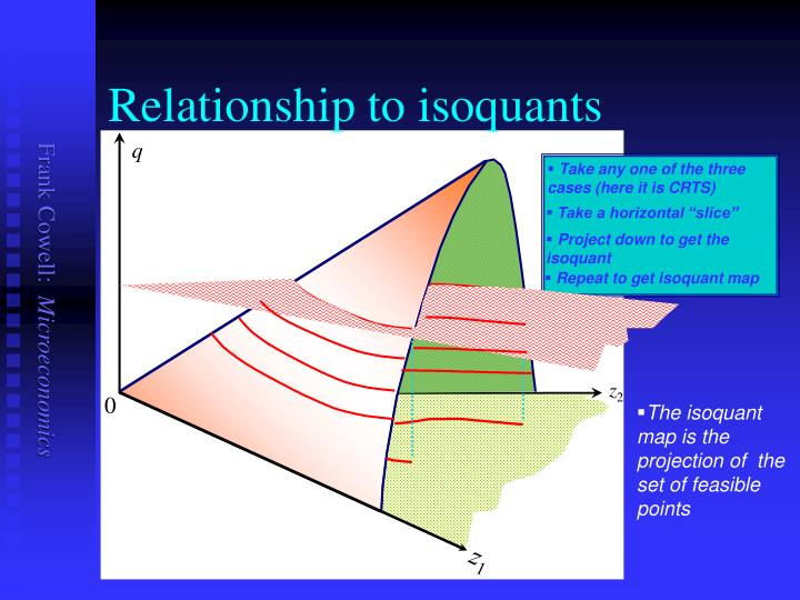 Relationship to isoquants