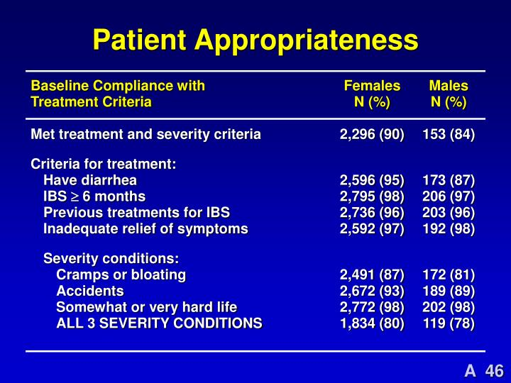Patient Appropriateness