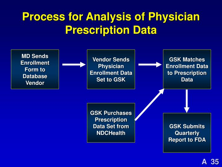 Process for Analysis of Physician Prescription Data