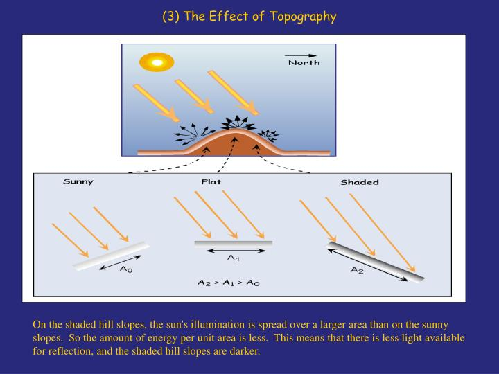(3) The Effect of Topography