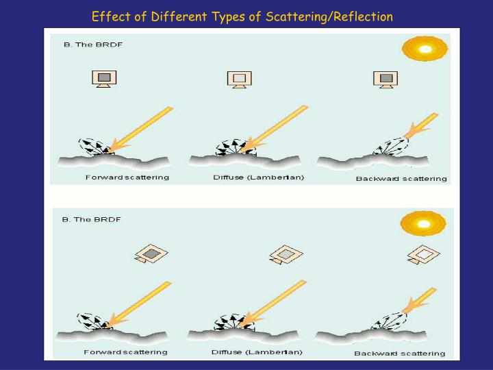 Effect of Different Types of Scattering/Reflection