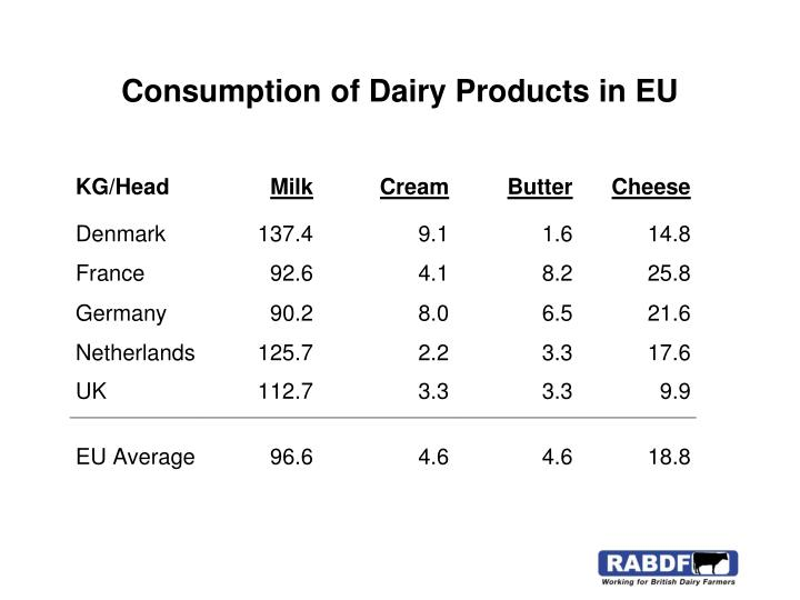 Consumption of Dairy Products in EU