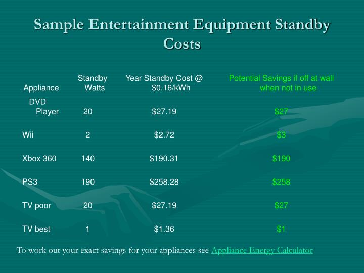 Sample Entertainment Equipment Standby Costs