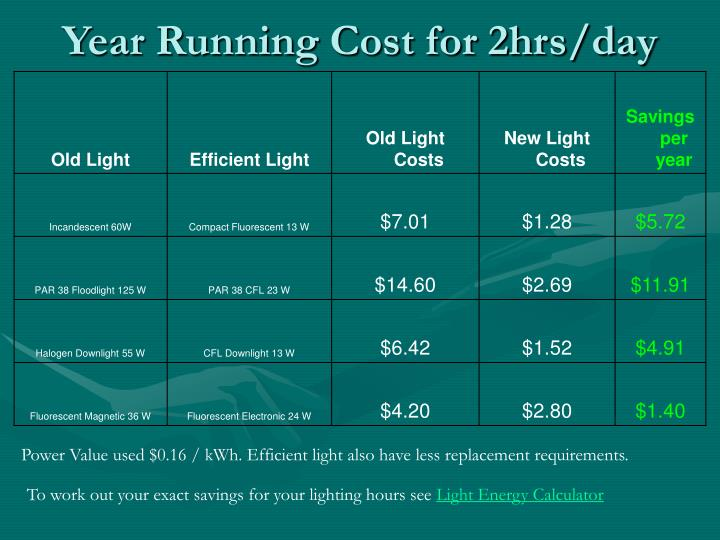 Year Running Cost for 2hrs/day