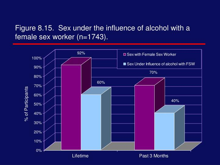 Figure 8.15.  Sex under the influence of alcohol with a female sex worker (n=1743).
