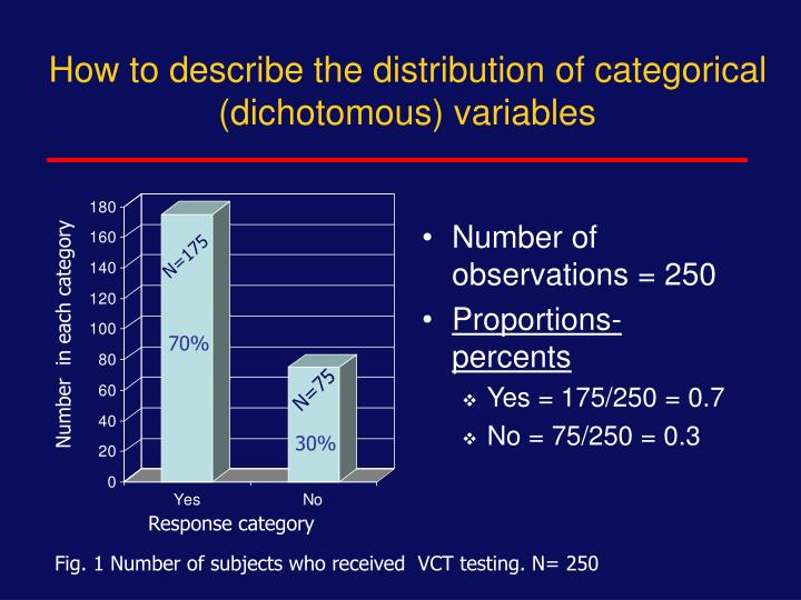 How to describe the distribution of categorical (dichotomous) variables