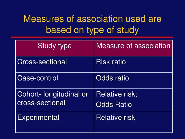 Measures of association used are based on type of study