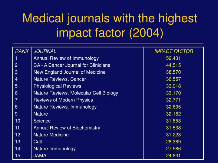 Medical journals with the highest impact factor (2004)