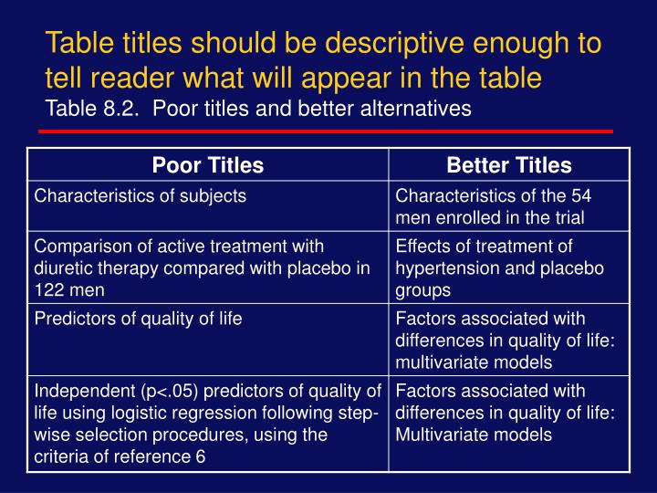 Table titles should be descriptive enough to tell reader what will appear in the table