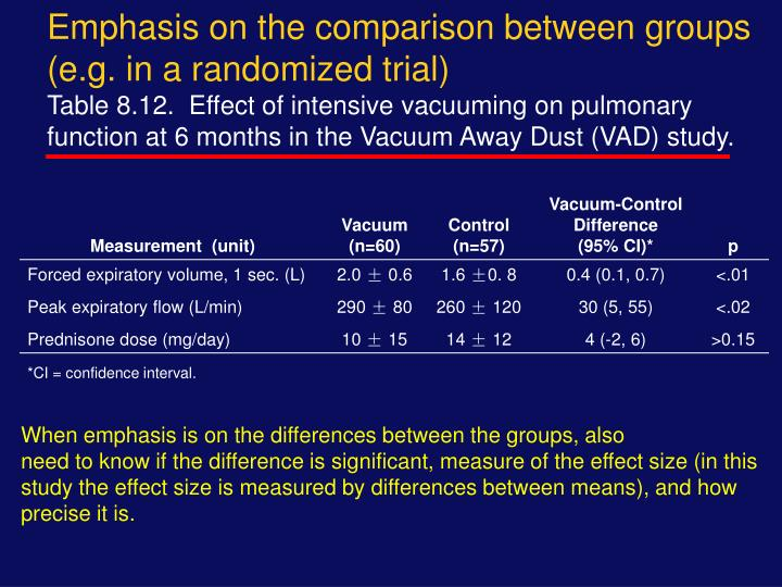 Emphasis on the comparison between groups (e.g. in a randomized trial)